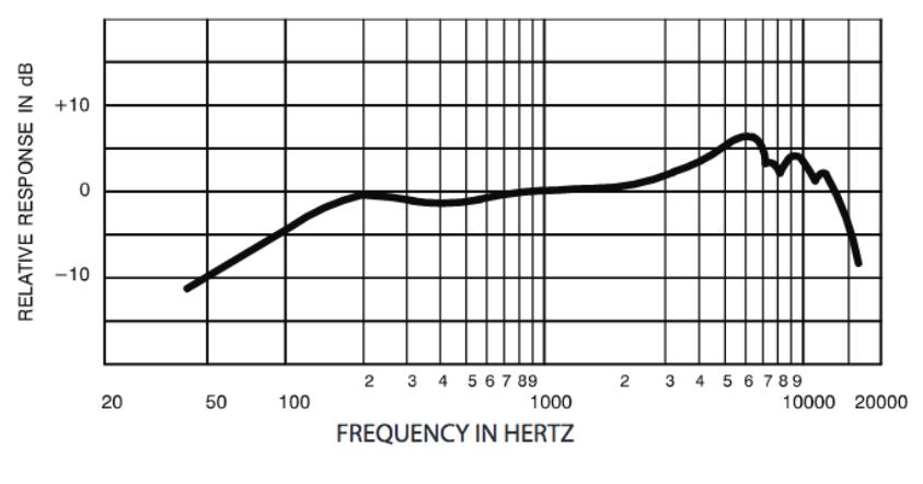 frecuencia-en-hertz-sm57-frecuencia-en-hertz-beta52a-México-beatpxm