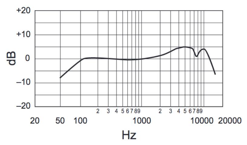 frecuencia-en-hertz-sm58hz-México-beatpxm