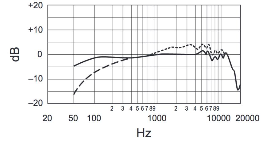 frecuencia-en-hertz-sm7b-México-beatpxm