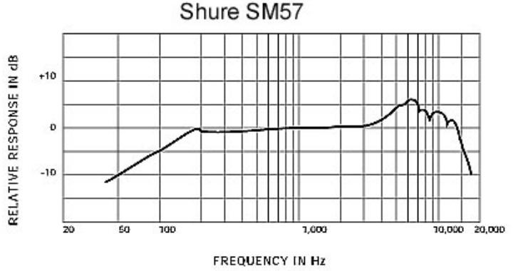 frecuencia-mic-shure-TD57-M´´´´´´´´´´´´´´´´´´´´´´´´´´´´´´´´´´éxico
