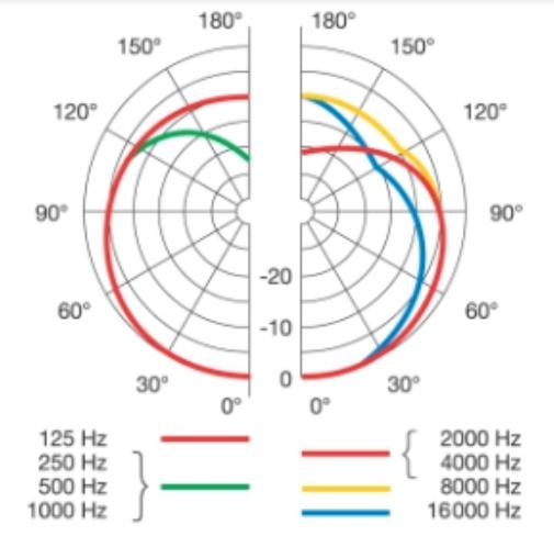 Dinamico-AKG-C1000S