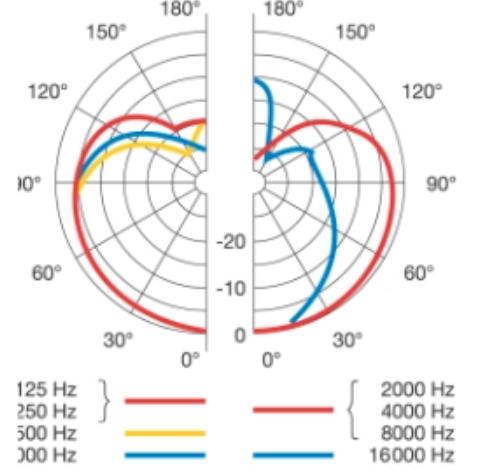 Dinamico-AKG-C12VR