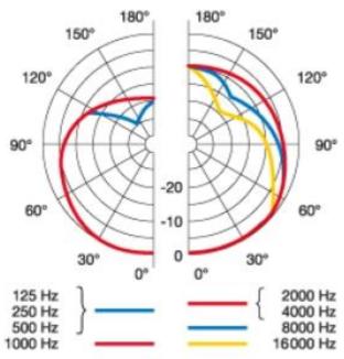 Dinamico-AKG-C214-y-C314