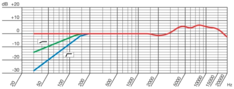 Frecuencia-AKG-C12VR