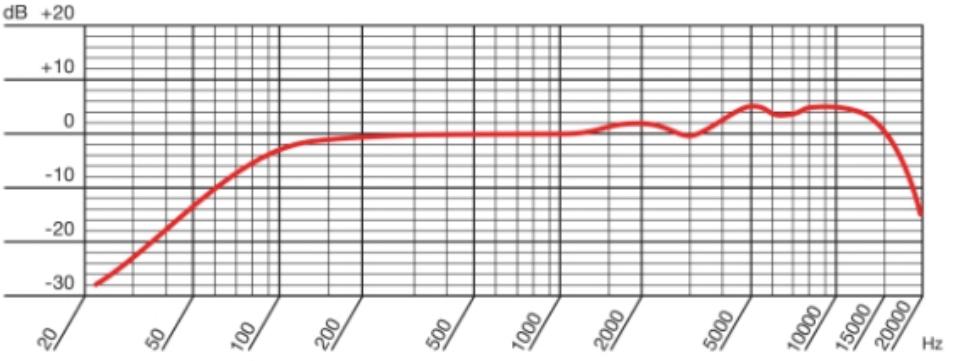 Frecuencia-AKG-D5C
