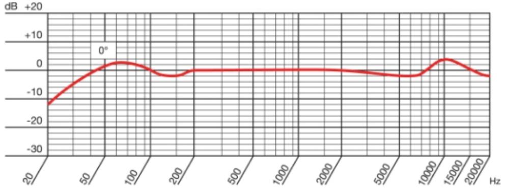 Frecuencia-AKG-P170