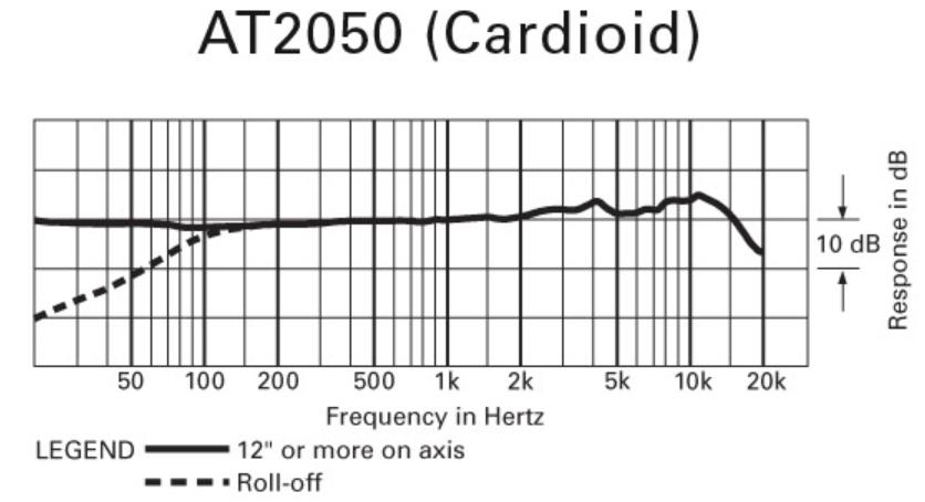 Frecuencia-AT-2050