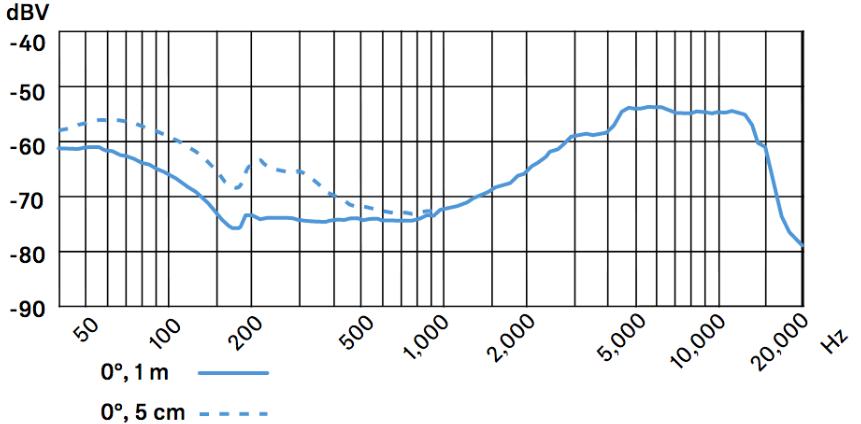 Frecuencia-Sennheiser-e602