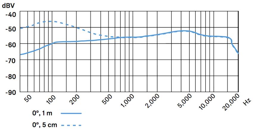 Frecuencia-Sennheiser-e604