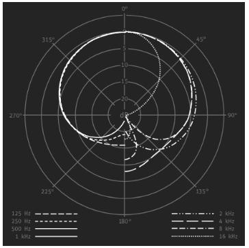 cardiode-neumann-TLM-103