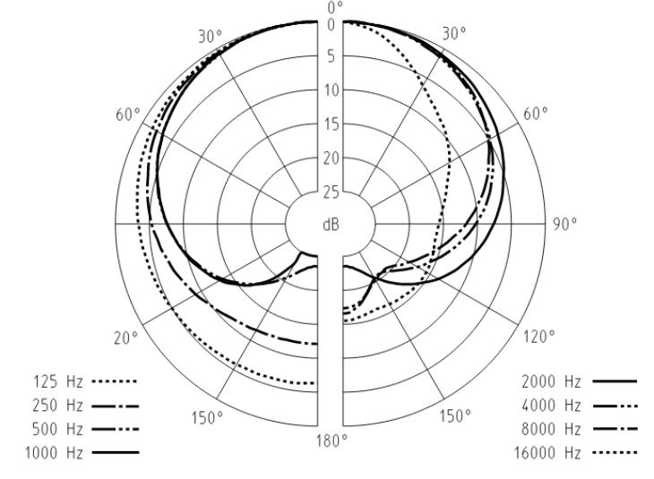 dinamico-cardioide-Sennheiser-MD421-II
