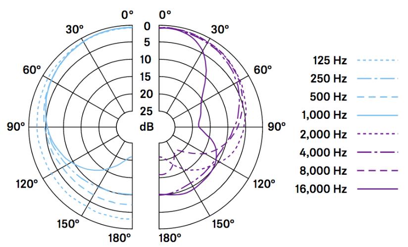 dinamico-cardoide-Sennheiser-e835