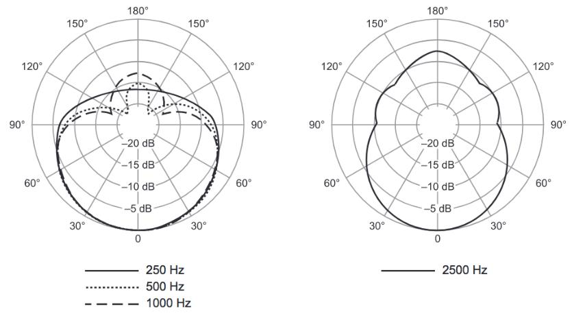 dinamico-cardoide-beta52a-frecuencia-en-hertz-beta91a-México-beatpxm