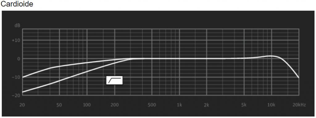 frecuencia-Cardioide-Neumann-U67-SET