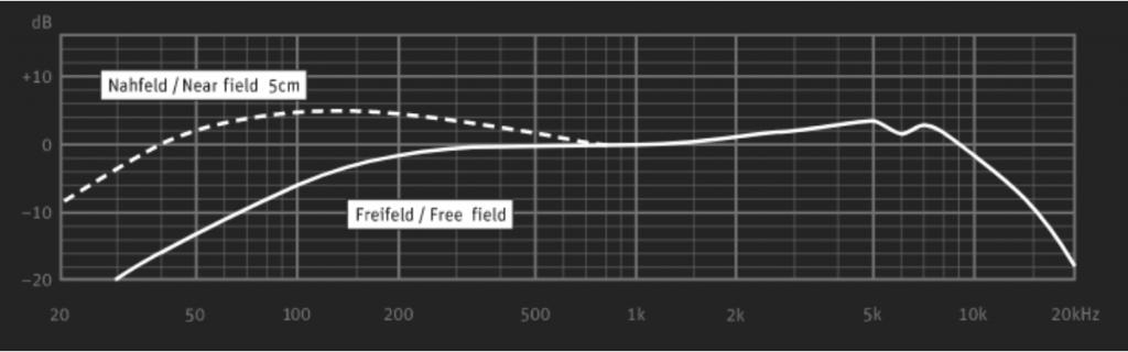 frecuencia-Neumann-BCM705