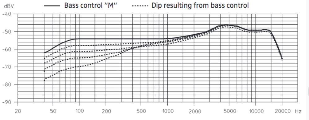 frecuencia-Sennheiser-MD421-II