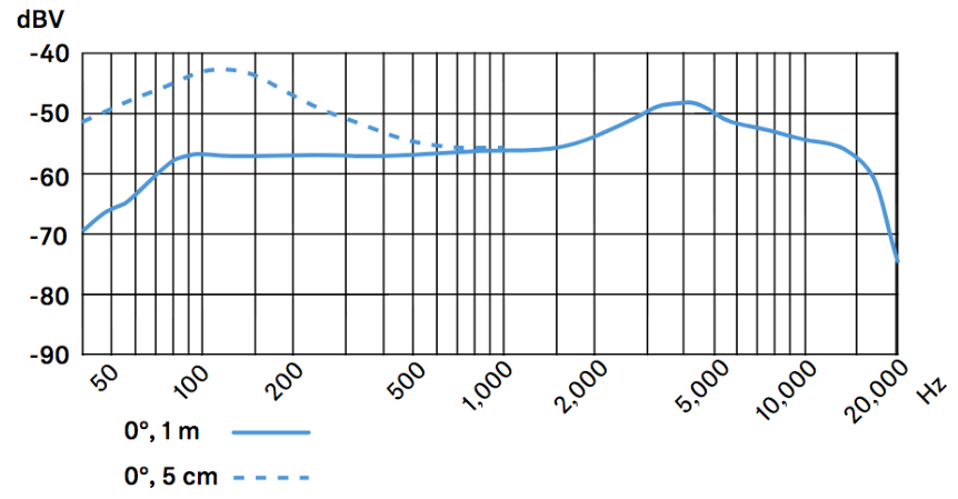 frecuencia-Sennheiser-e609