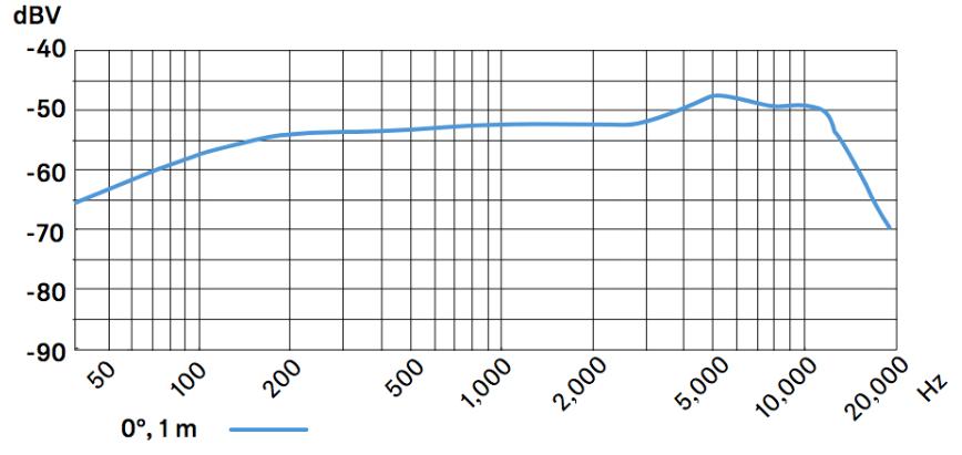 frecuencia-en-hertz-Sennheiser-e835PNG