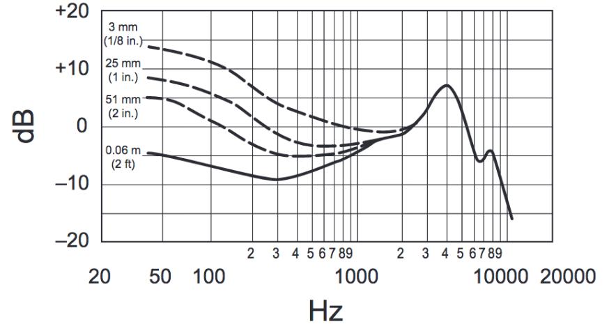 frecuencia-en-hertz-beta52a-México-beatpxm