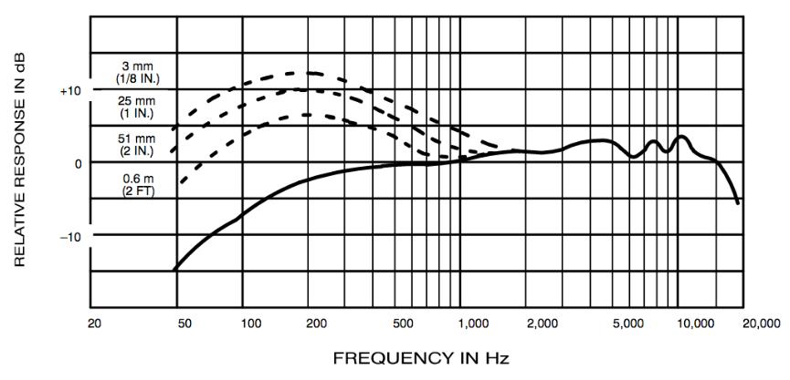 frecuencia-en-hertz-beta86a