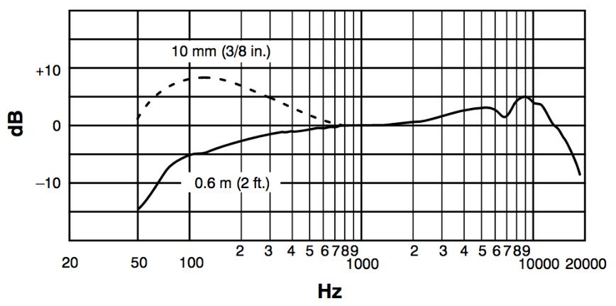 frecuencia-en-hertz-beta87a