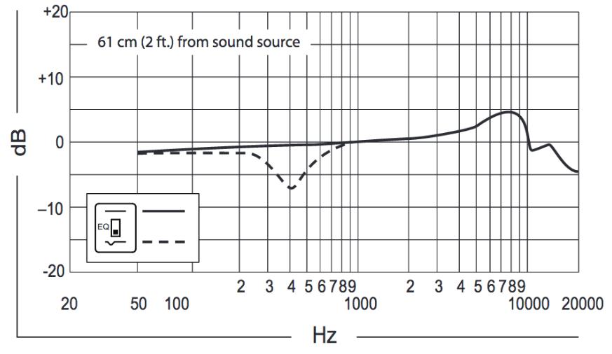 frecuencia-en-hertz-beta91a-México-beatpxm