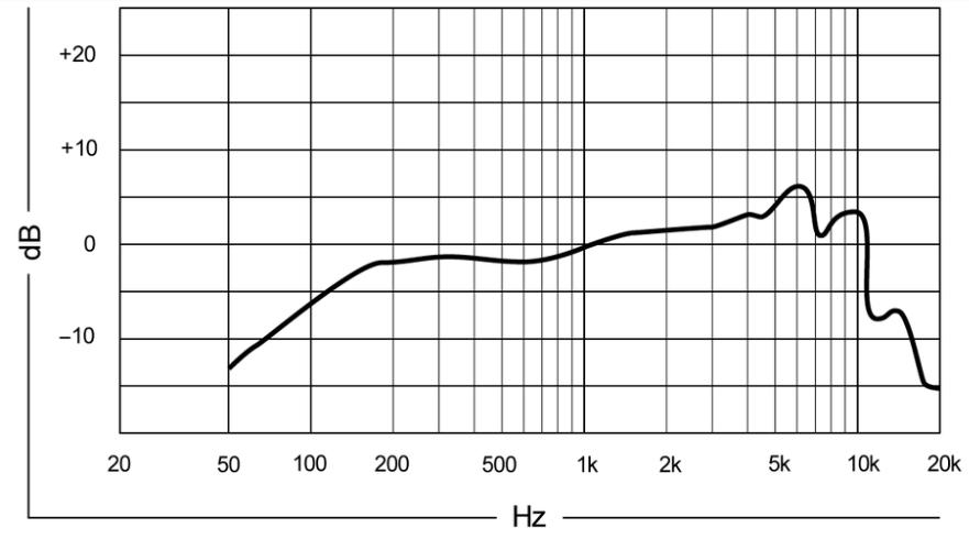 frecuencia-en-hertz-super-55a-México-beatpxm