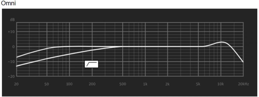 frecuencia-omni-Neumann-U67-SET